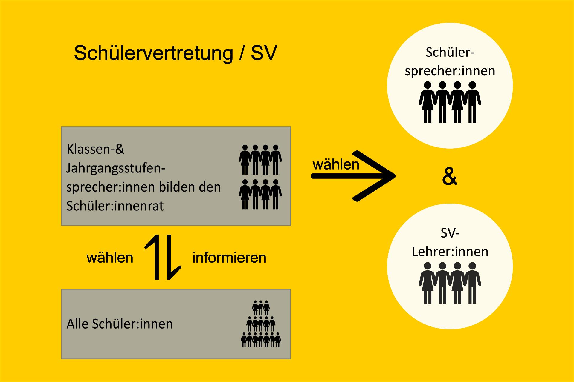 SV-wahl-uebersicht.png